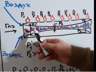 Обзор горелок применяемых в котлах Ангара